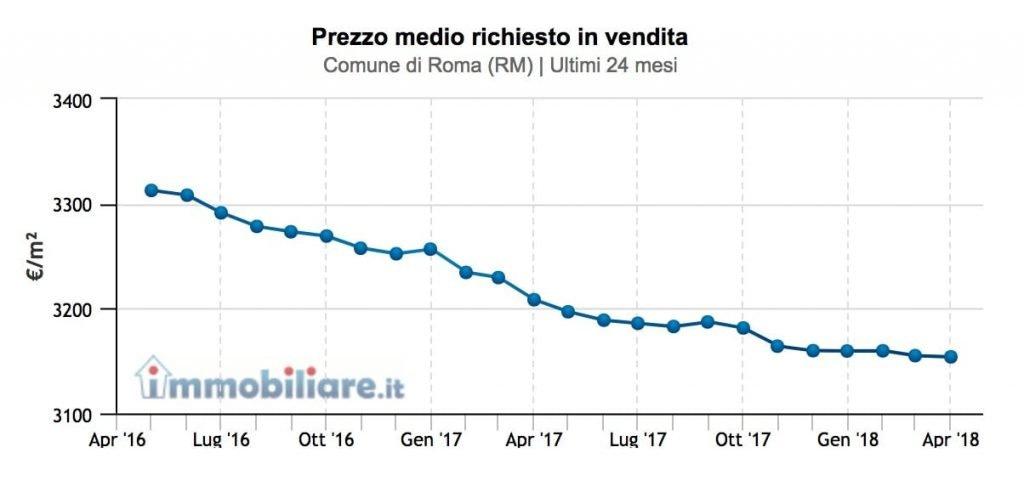 Vendere Casa Velocemente è solo una questione di Prezzo In questo posto c'è una immagine che mostra l'andamento dei prezzi medi delle compravendite negli ultimi tre anni.